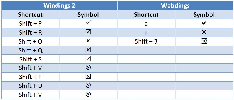 how to write a tick symbol in excel