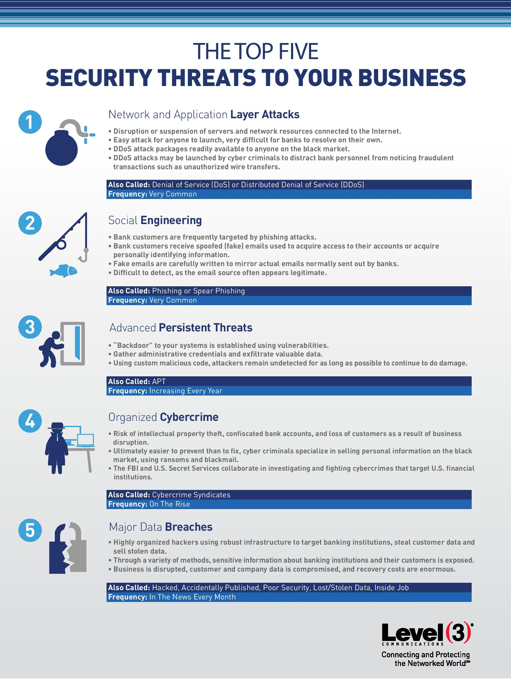 Infographic_Top 5 Security Threats