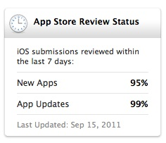 Interesting stats about the app review process