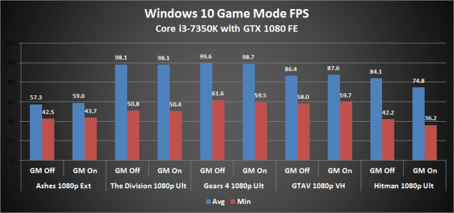 Modul de Joc din Windows 10 nu pare sa aduca imbunatatiri semnificative 143
