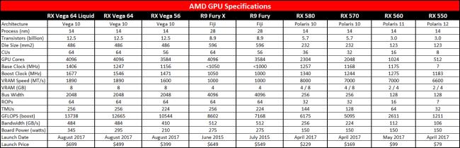 The AMD Radeon RX Vega 56 and Vega 64 review | Alienware Arena