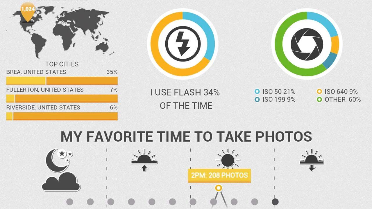 Making infographics free