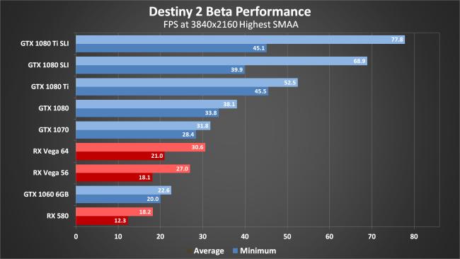 Destiny 2 PC performance thread | NeoGAF