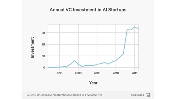 A graph showing that investment in the AI industry is on the rise