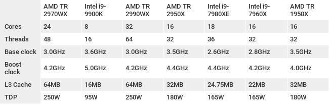 AMD Ryzen Threadripper 2970WX | Genic Media