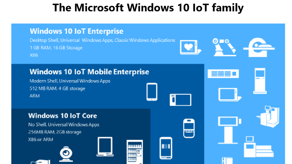A closer look at Windows 10 S, Windows 10 on ARM and Windows 10 IoT