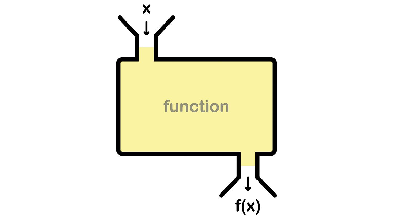 Functional programming graphic