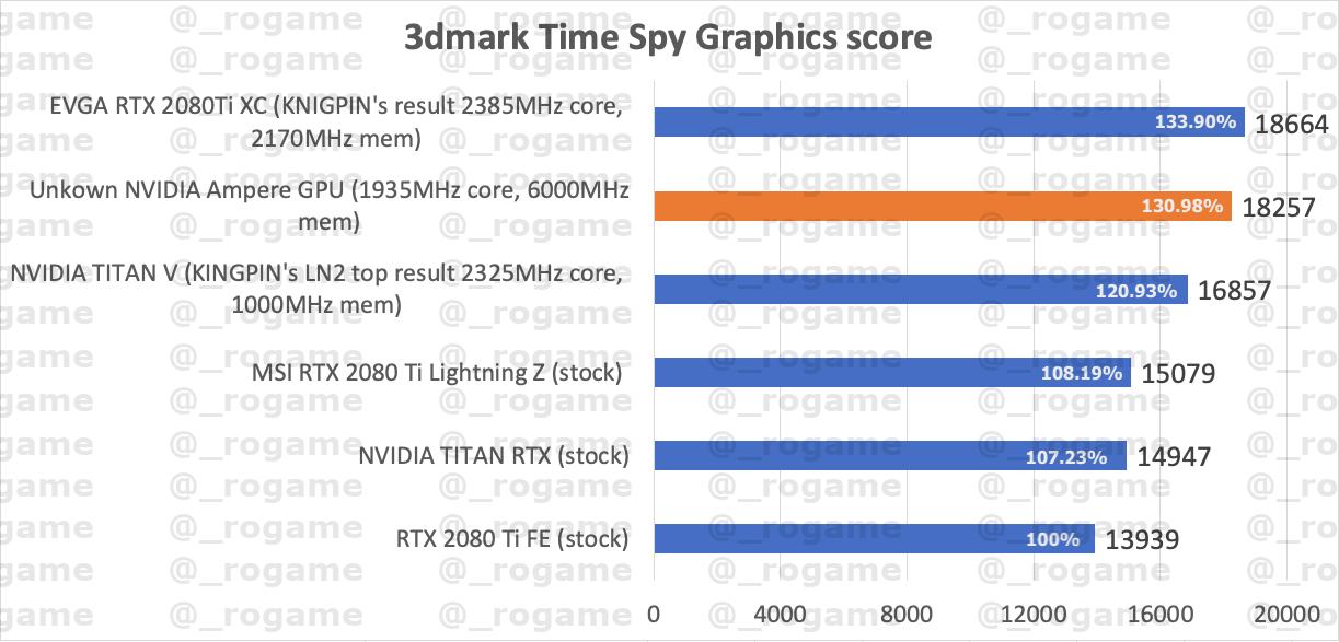 Leaked benchmark scores