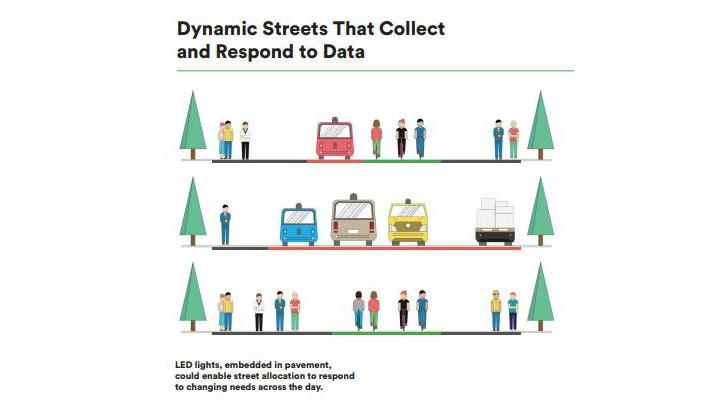 smart city dynamic streets