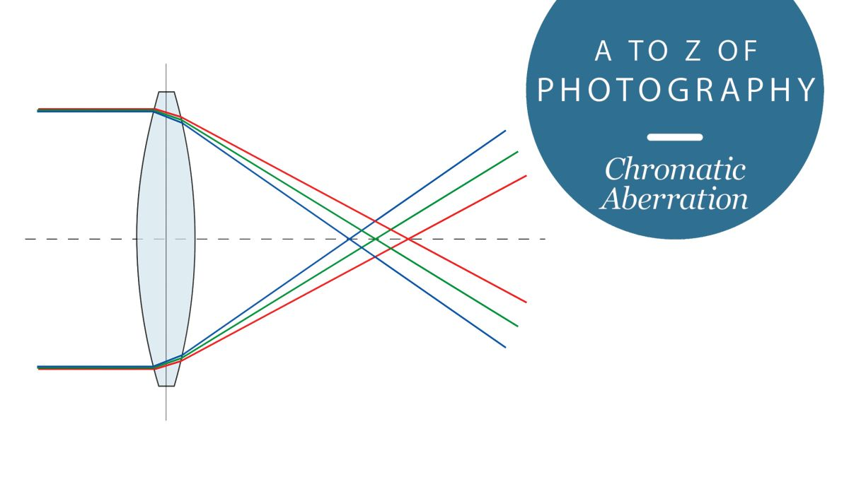 The A to Z of Photography: Chromatic aberration