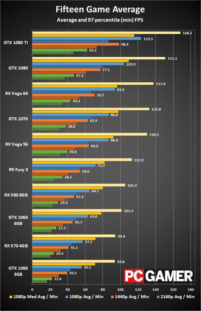 AMD Radeon RX Vega 56 review • Eurogamer net