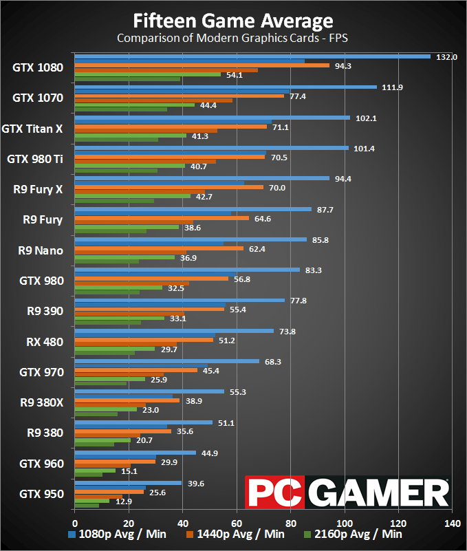 Overall performance gpus - april 2016