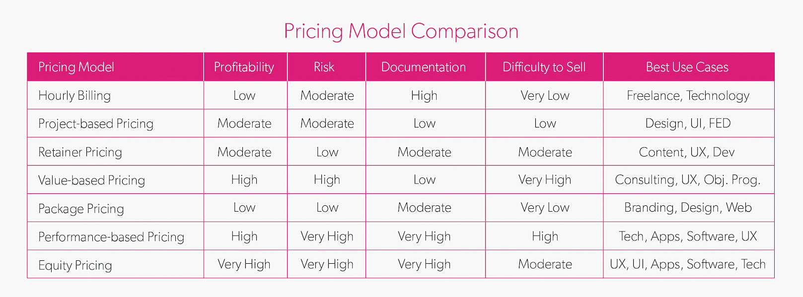 7 pricing models and which you should choose creative bloq for Advertising agency fees