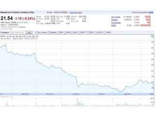 RIM stock price continues to tumble
