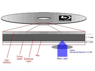 Blu ray disc structure