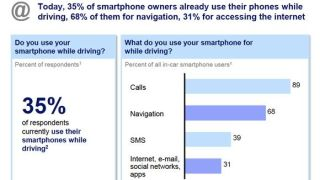phone use while driving statistics