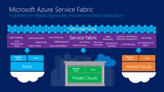 Azure Service Fabric