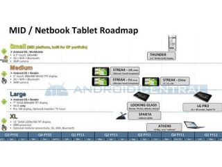 Dell's new netbooks outlined in Android roadmap diagram