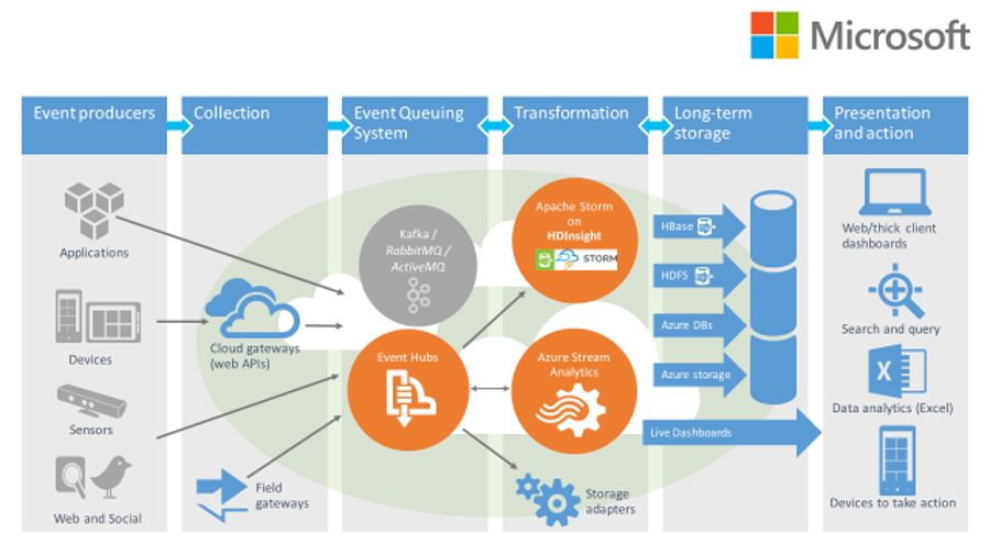 How Microsoft's fast track Azure will help businesses conquer IoT