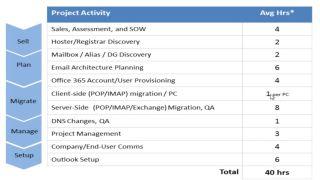 Skykick estimate on Office 365 migration time