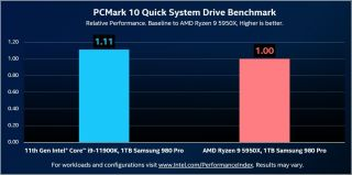 Intel Rocket Lake PCIe 4.0 Storage Performance