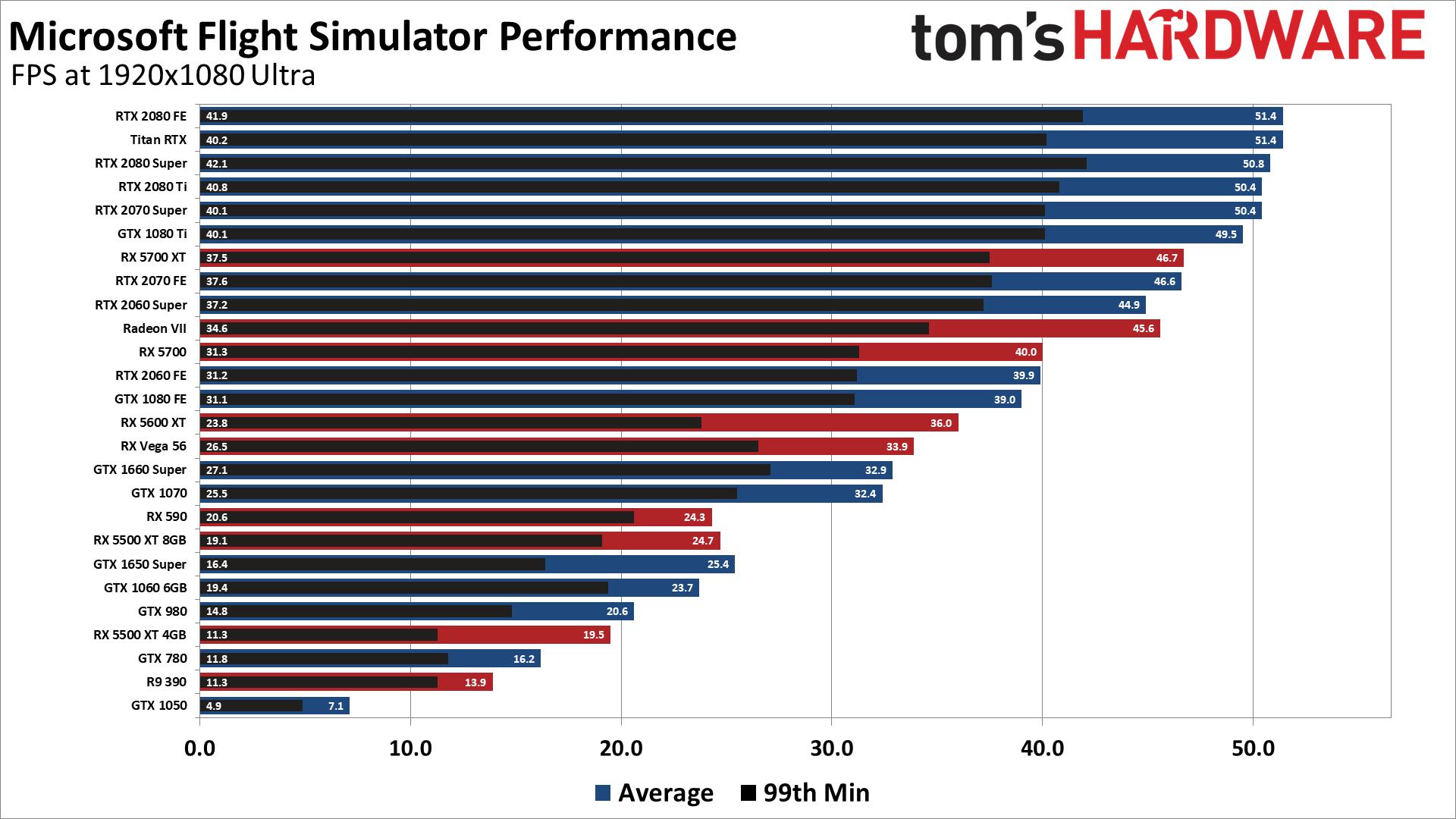 Microsoft Flight Simulator 2020 Benchmarks, Performance ...