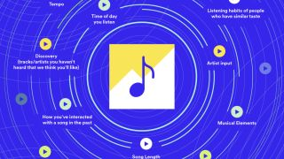 Spotify tests new artist-led agorithm