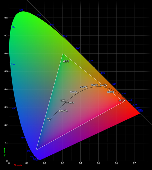 Colour theory: gamut