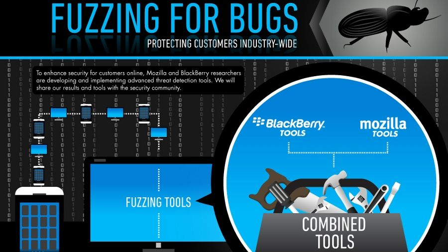 Mozilla and BlackBerry grow Peach fuzz to catch software bugs