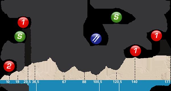 Paris-Nice 2017 stage 7 profile