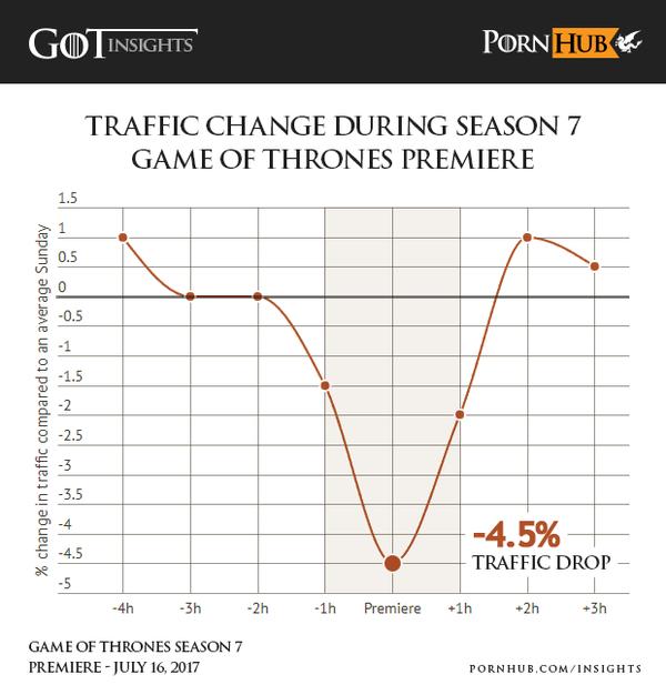 pornhub game of thrones traffic season 7 premiere