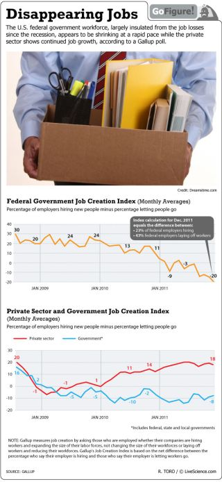 The private sector shows continued growth, but government jobs continue to be pruned.