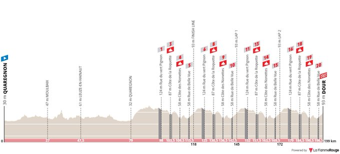 The profile of the 2020 Le Samyn