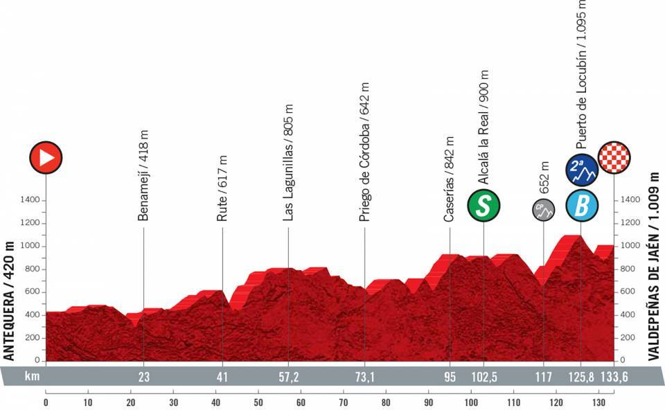 Profile stage 11 of 2021 Vuelta a España