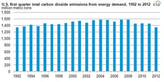 U.S. carbon dioxide emissions resulting from energy use during the first quarter of 2012 were the lowest in two decades for any January-March period, the U.S. Energy Information Administration reports.