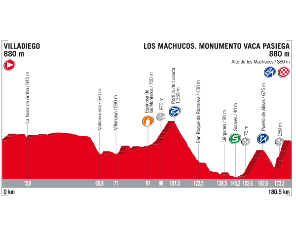 Vuelta a Espana 2017 stage 17 profile
