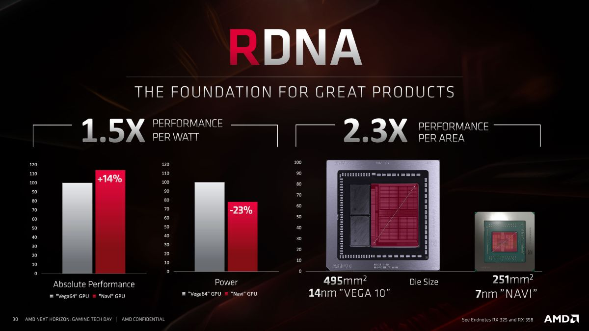 AMD RX 5700 specs, performance, release date, price, and