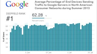 Deepfield Google chart