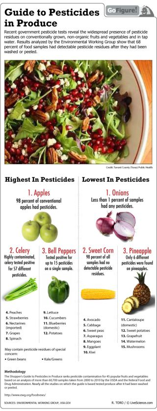 68 percent of foods sampled contained measurable pesticides even after washing and peeling.