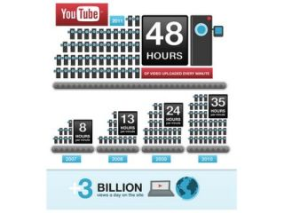 YouTube's stats in handy infographic form