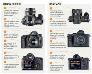 Canon EOS 5D Mark III vs Sony A7 II | TechRadar