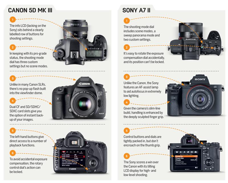 Canon EOS 5D Mark III vs Sony A7 II | TechRadar