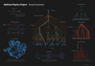 "A <a href=""https://www.wolframphysics.org/visual-summary/img/visual-summary-darkmode-4k.jpg"" target=""_blank"">visual summary of Wolfram's theory</a>."