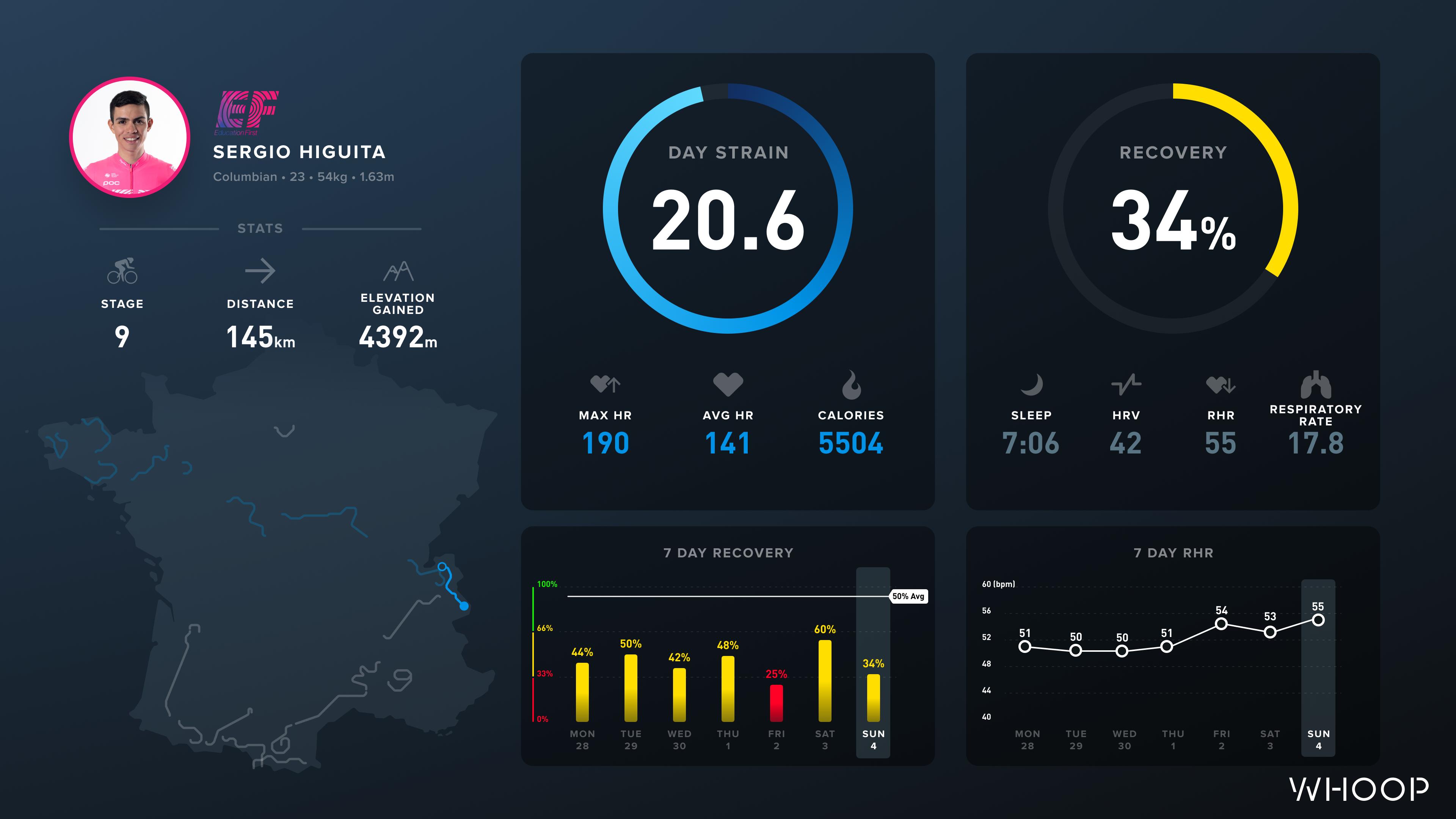 Sergio Higuita's WHOOP data