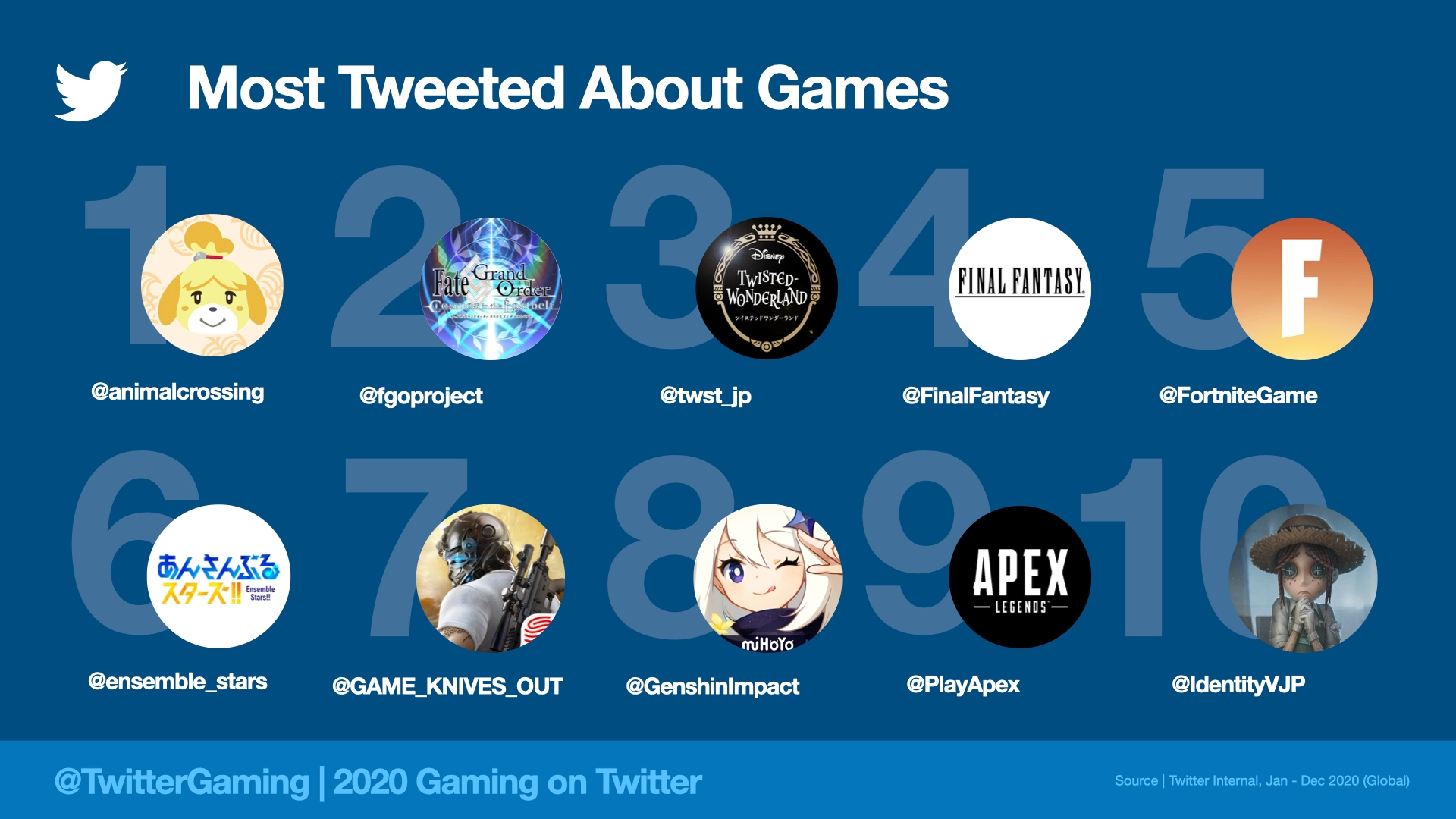 Top Games on Twitter in 2020