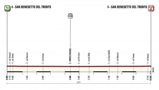 2017 Tirreno-Adriatico stage 7 profile