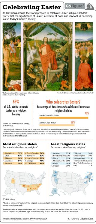 A survey shows who celebrates Easter in America today.
