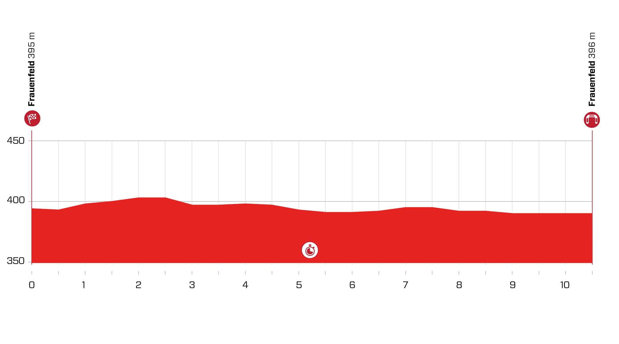 Stage 1 profile 2021 Tour de Suisse