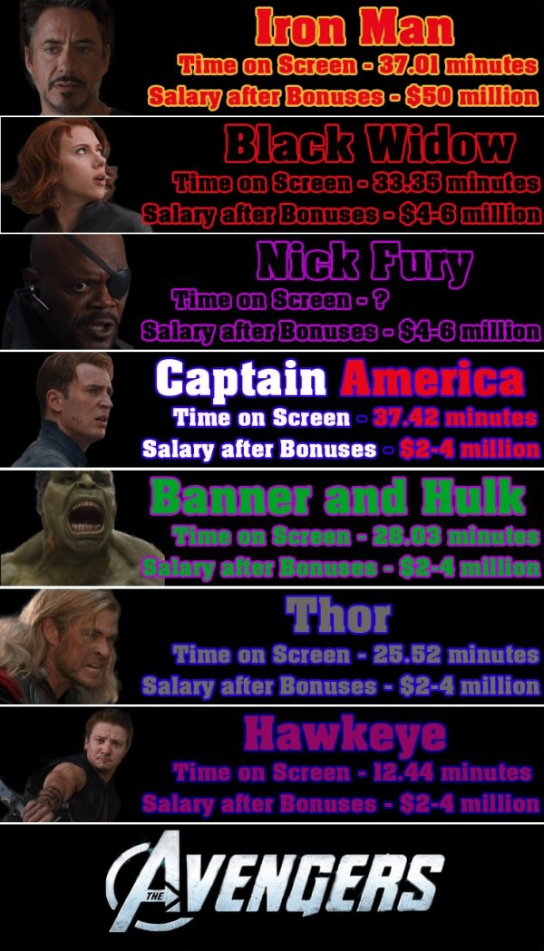 Avengers Chart Reveals How Much Each Actor Made Per Minute Onscreen