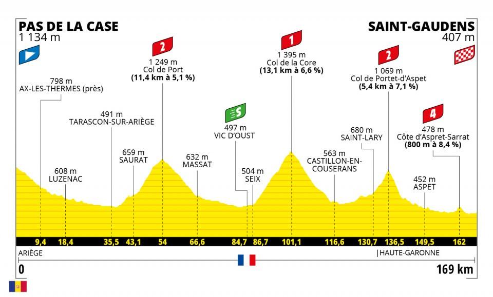 Stage 16 of the Tour de France 2021
